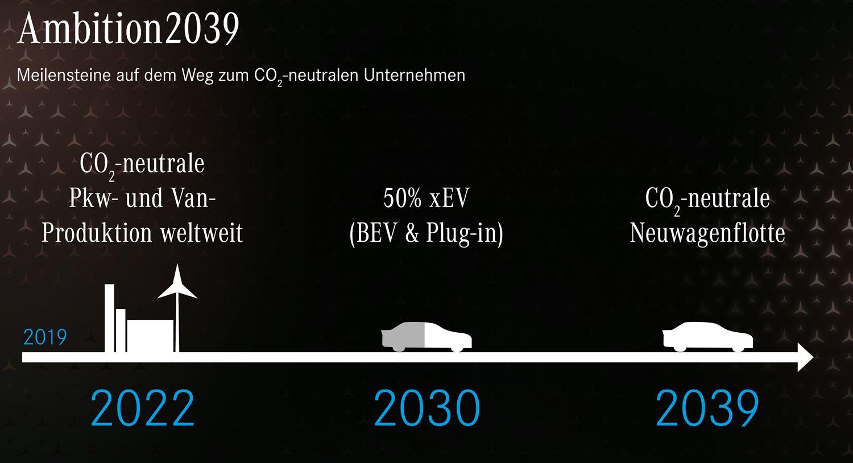Mercedes Ambition 2039