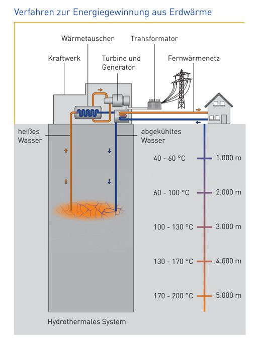 EnBW Geothermie
