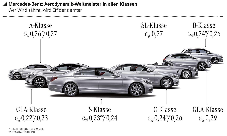 Mercedes-Benz cW Werte 2013