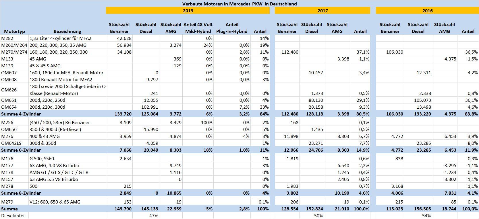 Mercedes Motoren Verteilung