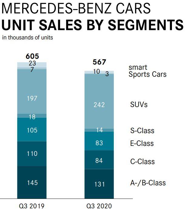 Mercedes Sales 3Q20