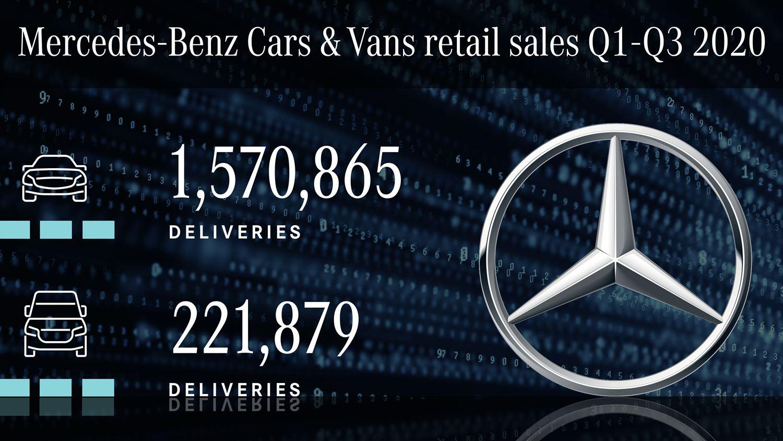 Mercedes Sales 3Q2020