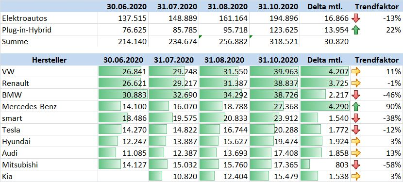 Mercedes BAFA Umweltprämie Oktober 2020