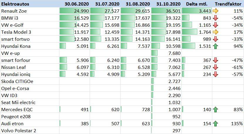 BAFA Umweltprämie Oktober 2020