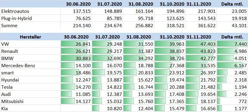 BAFA Elektroautostatistik November 2020