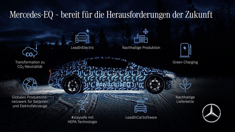 Mercedes EQS Technik