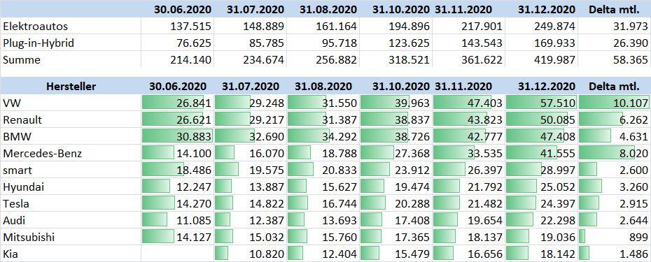BAFA Hersteller Statistik Dezember 2020