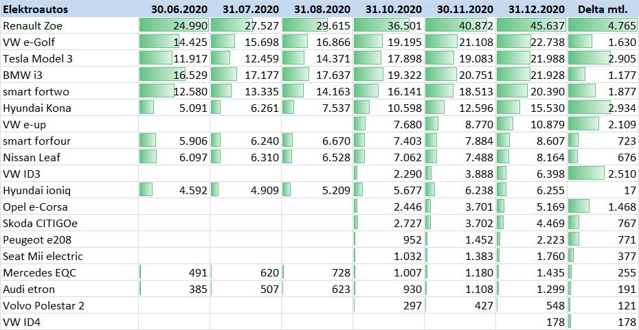 BAFA Statistik Elektromobilität Dezember 2020