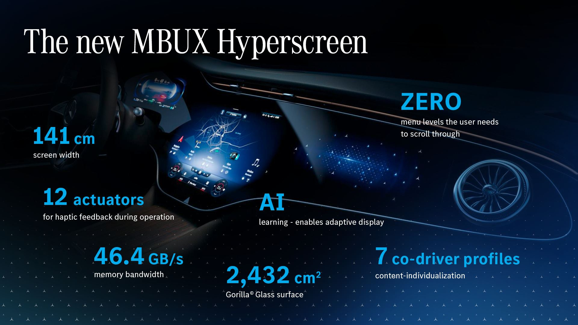 Mercedes MBUX Hyperscreen EQS