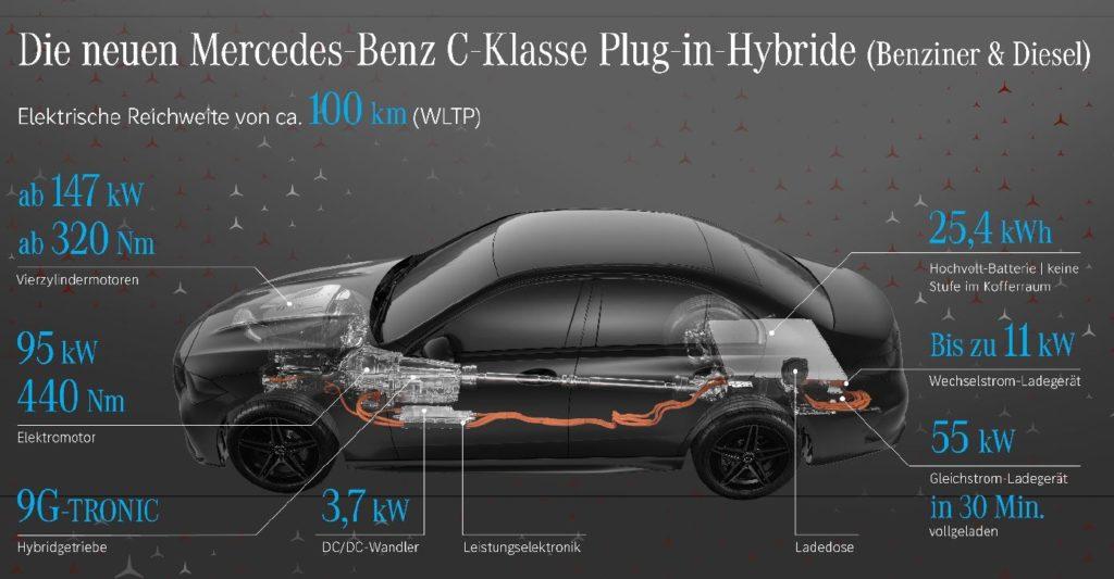 Mercedes C-Klasse Plug-in-Hybrid