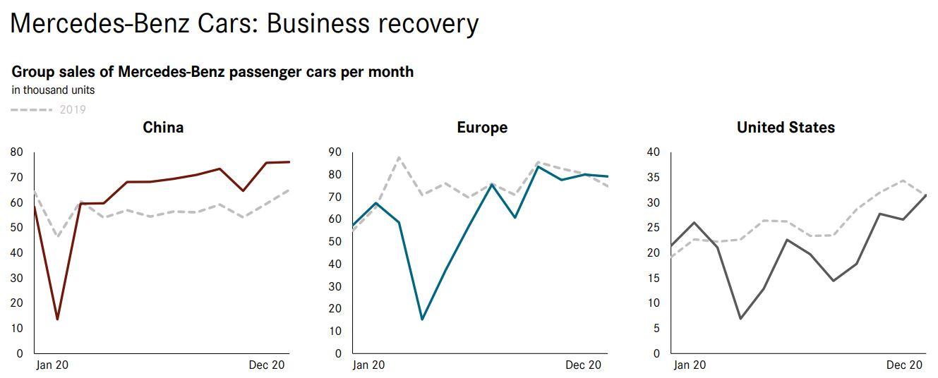 Mercedes Umsatzentwicklung