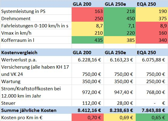 Mercedes EQA GLA Kostenvergleich