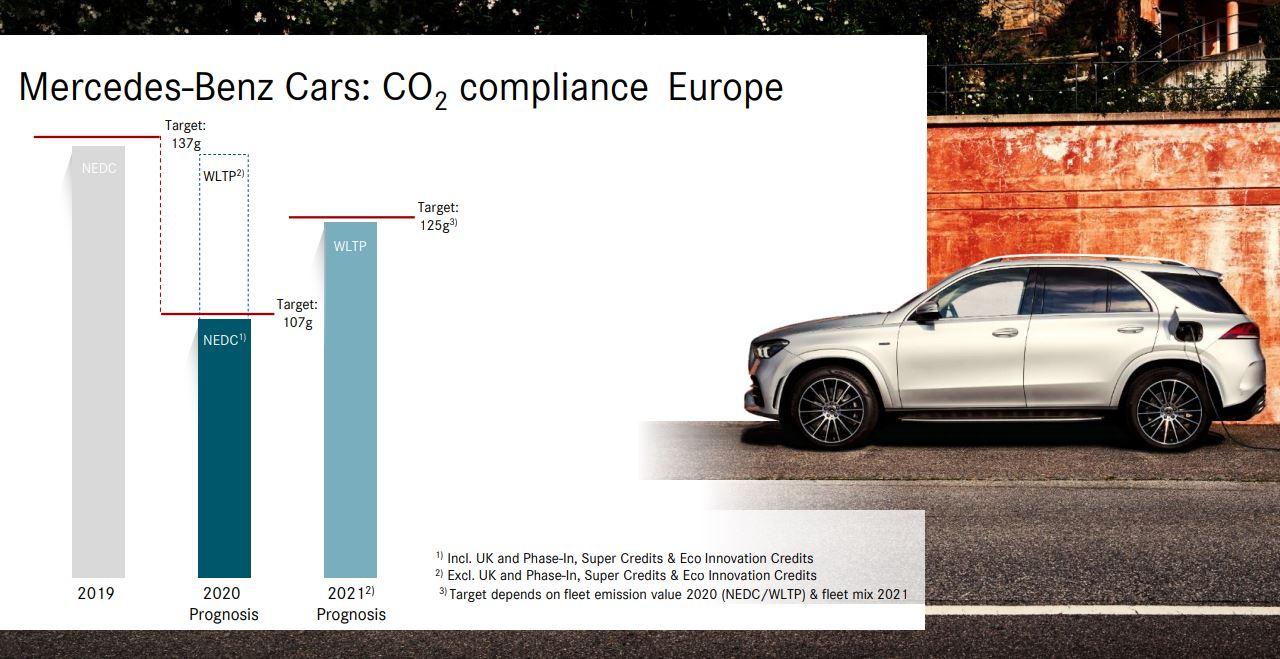Mercedes CO2 Ziel 2021