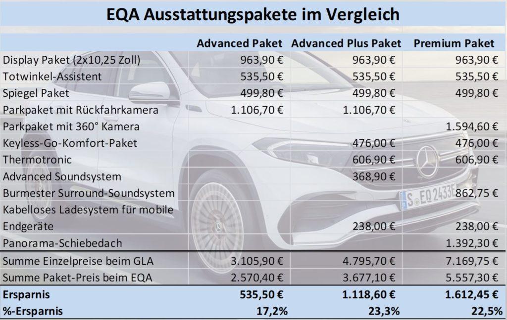 Mercedes EQA Ausstattungspakete