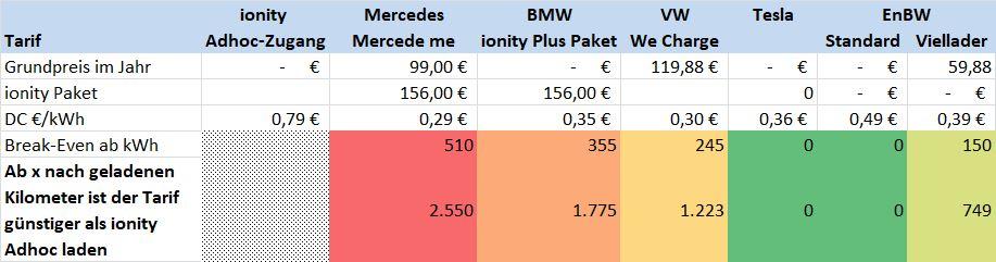 Mercedes DC Ladetarife