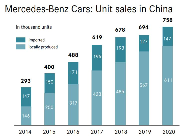 Mercedes Sales 2020 China