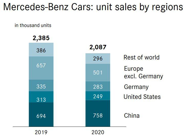 Mercedes Sales 2020 Regionen