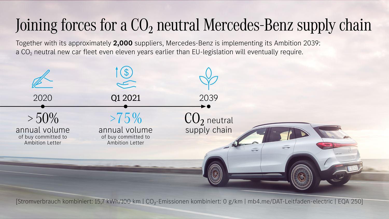 CO2-freie Lieferkette Mercedes