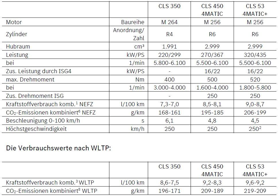 Mercedes CLS Daten Benziner