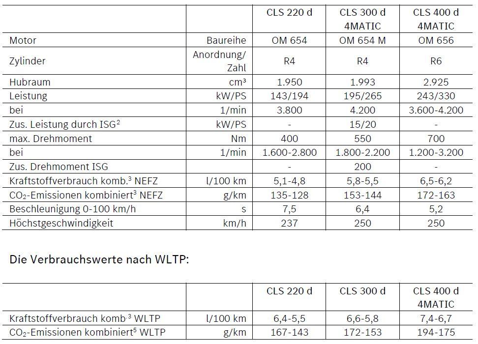 Mercedes CLS Daten Diesel