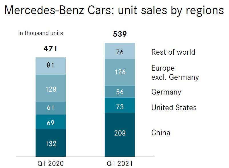 Mercedes Absatz 1. Quartal 2021 nach Regionen