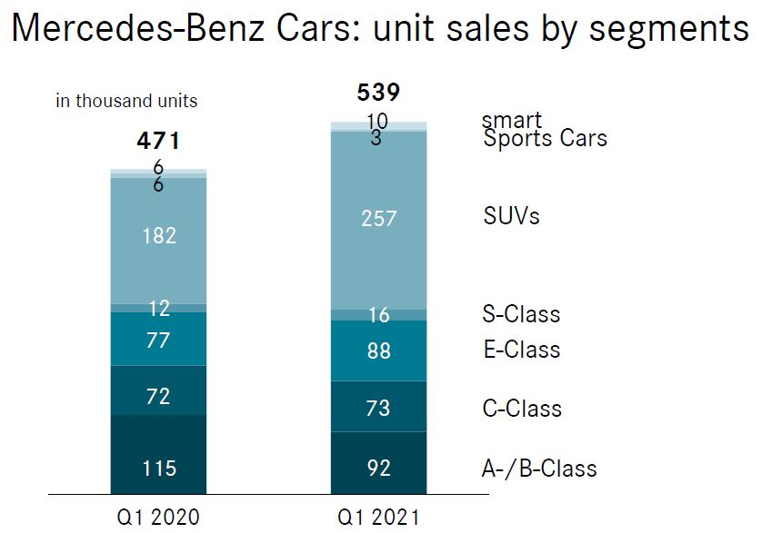 Mercedes Absatz 1. Quartal 2021