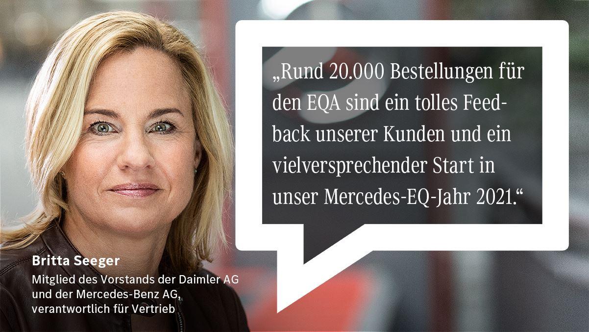 Mercedes EQA 20.000 Besetllungen
