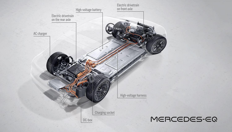 Mercedes EQS Drivetrain