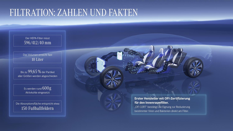 Mercedes EQS HEPA Filter