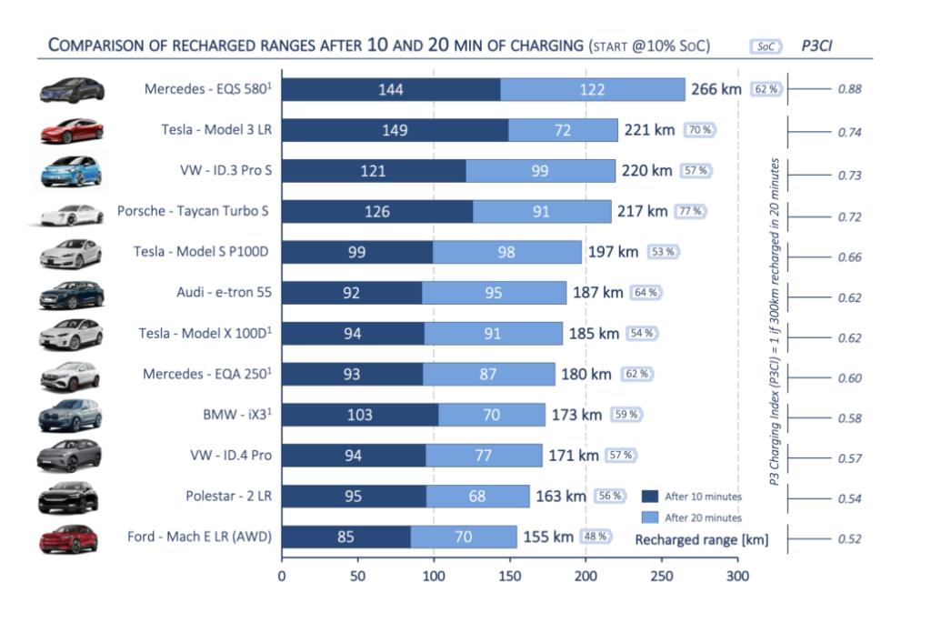 P3 Charging Index