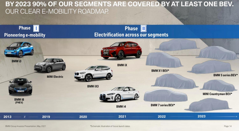 BMW i Elektroauto bis 2023