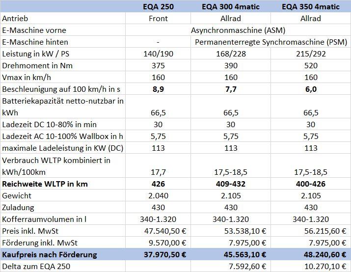 Mercedes EQA technische Daten