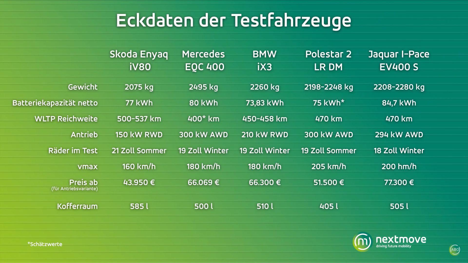 nextmove Elektro-SUV Reichweitentest