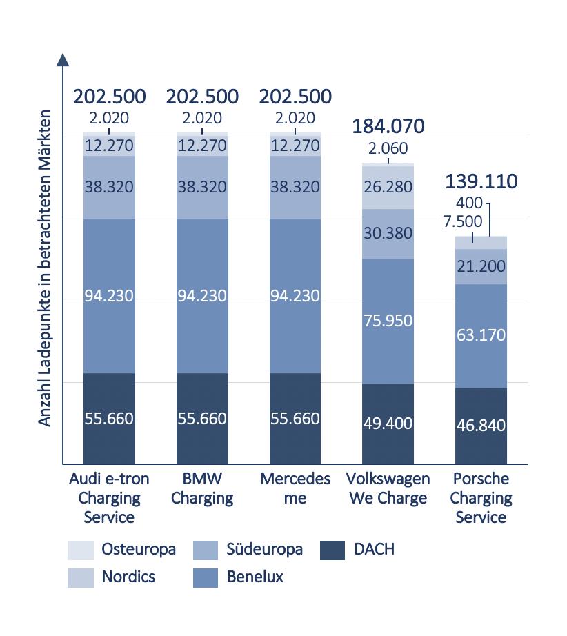Anzahl Ladepunkte Hersteller