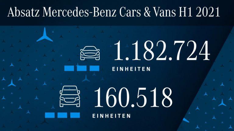 Mercedes Absatz 1. Halbjahr 2021