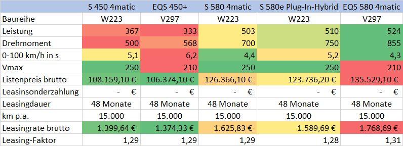Mercedes S-Klasse EQS Leasing-Vergleich